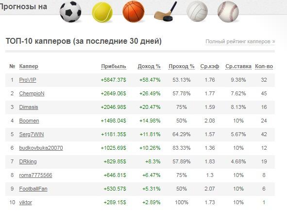 Статистика на сайте бет-тип.ру