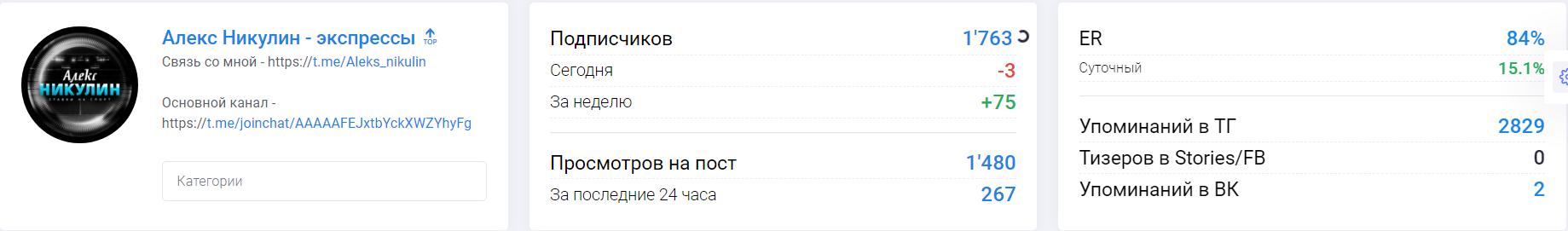 "Процент активности канала ""Алекс Никулин - экспрессы"""
