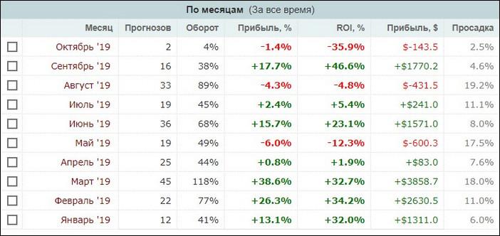 Статистика прогнозов по месяцам
